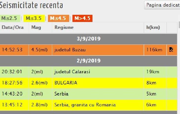 Cutremur de 4.6 grade pe scara Richter în România. Acesta a fost resimţit şi la Ploieşti