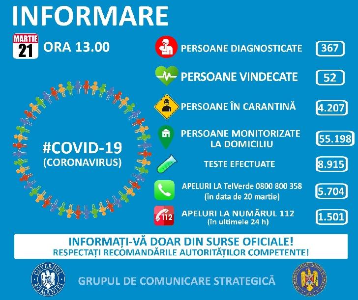 Coronavirus .Covid 19,informare Grupul de Comunicare Strategică, 21 martie, ora 13.00