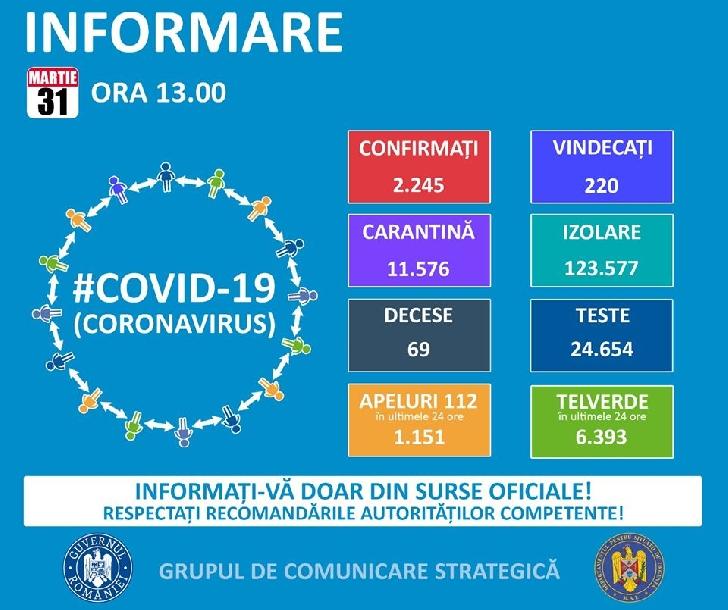 Comunicat Grupul de Comunicare Strategică. Situatia Covid 19 (Coronavirus) in Romania,31 martie 2020,ora 13.00