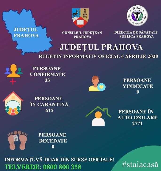 Informare privind situaţia COVID-19 (Coronavirus) în Prahova,6 aprilie 2020