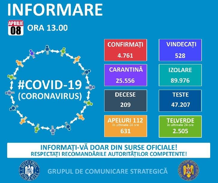 Grupul de Comunicare Strategică,Informare Covid 19 ( Coronavirus),8 aprilie 2020,ora 13.00