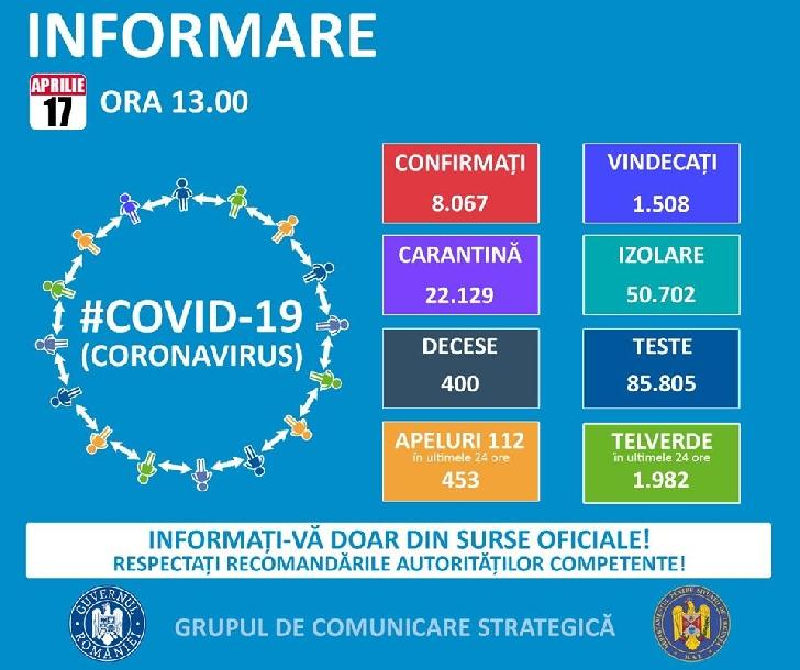 Grupul de Comunicare Strategie. Comunicat privind situatia Covid 19 ( Coronavirus) la data de 17 aprilie 2020,ora 13.00