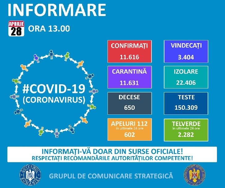 Pe teritoriul României, au fost confirmate 11.616 de cazuri de persoane infectate cu virusul COVID – 19 (coronavirus)