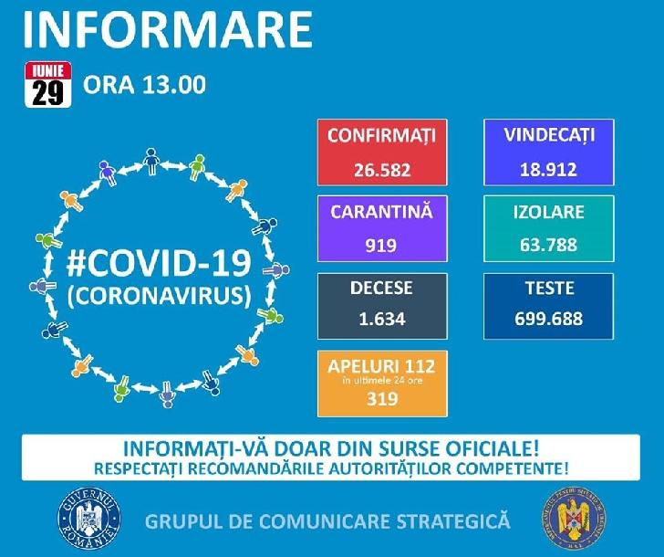 Grupul de Comunicare Strategică.Situatia Covid 19-coronavirus ,29 iunie 2020