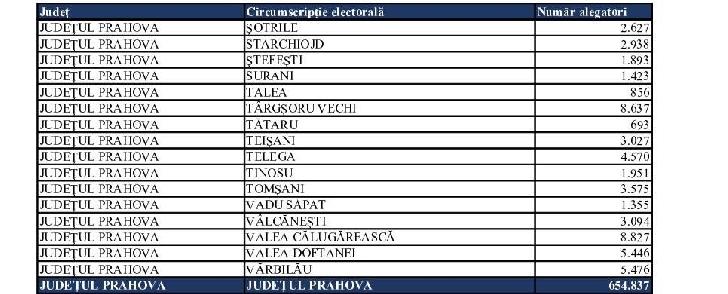 Alegeri locale judetul Prahova,27 septembrie 2020. Numarul total al alegatorilor