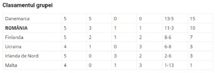 Adrian Mutu a debutat cu dreptul ca antrenor al naţionalei României -Under 21. Finlanda-Romania 1-3
