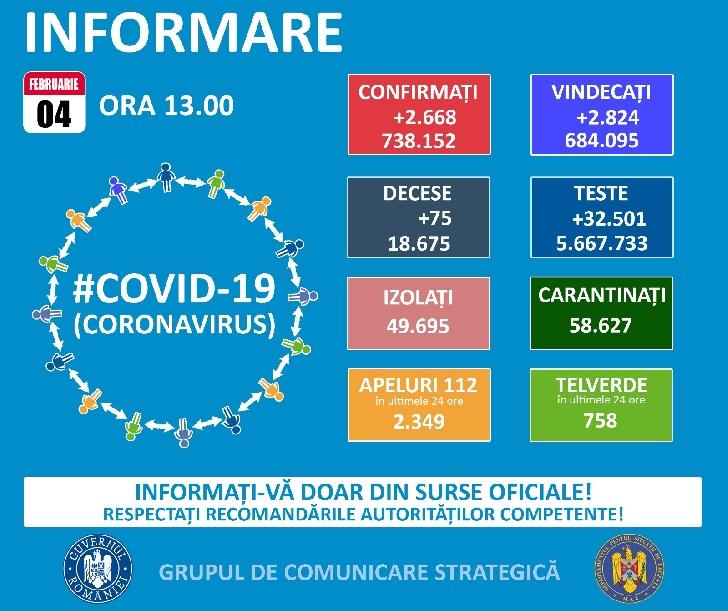 PREFECTURA PRAHOVA/ Grupul de Comunicare Strategică .BULETIN DE PRESĂ  . 4 februarie 2021, ora 13.00