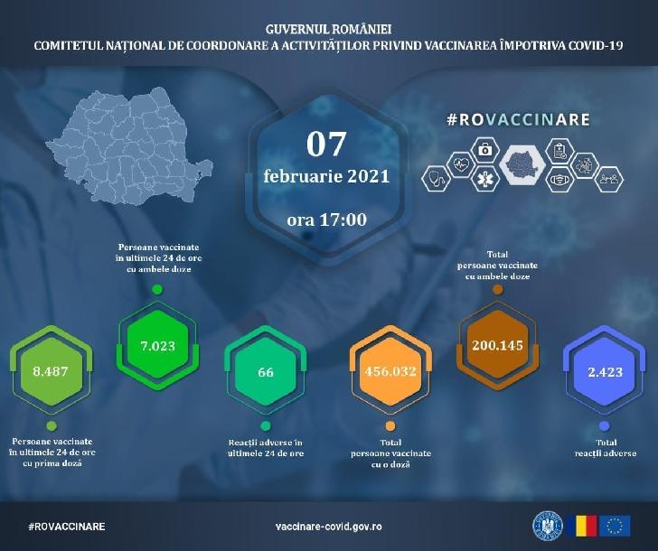 INFORMARE VACCINARE ANTI COVID-19 IN PRAHOVA. 7 februarie 2021