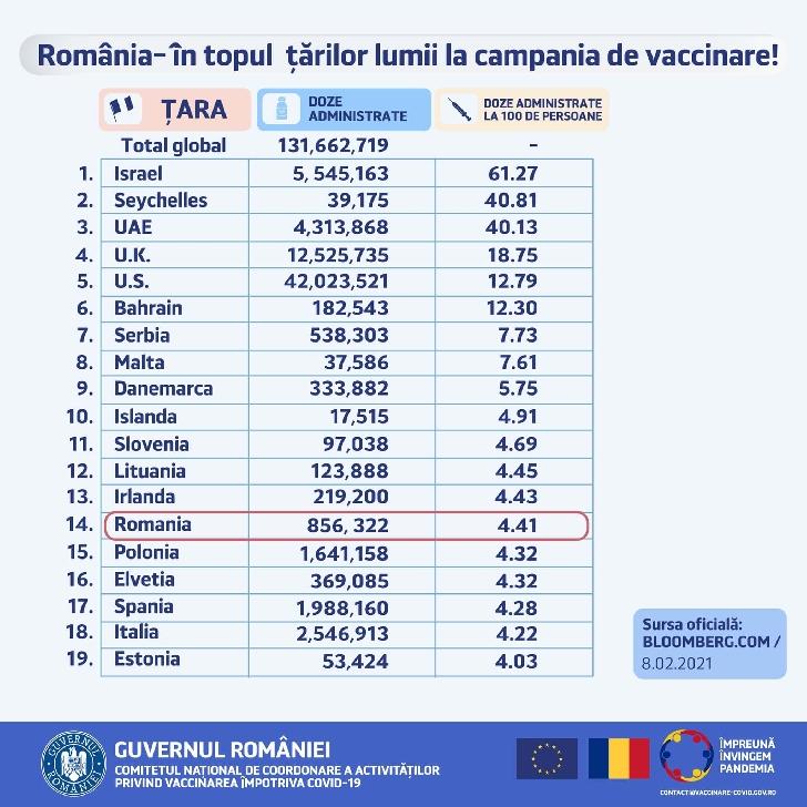 România se află pe locul 14 în topul vaccinărilor împotriva Covid-19, la nivel global