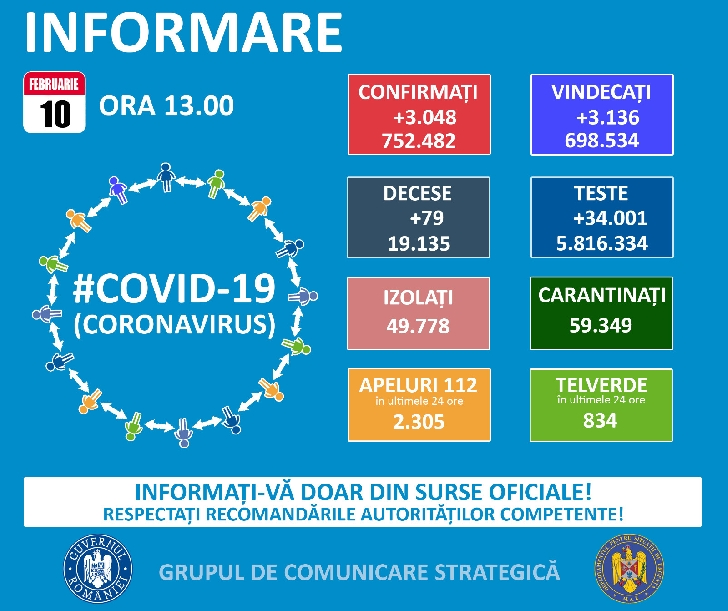 GRUPUL DE COMUNICARE STRATEGICA. Situaţia infectarii cu noul coronavirus (Covid 19 ) la nivel naţional.  10 februarie 2021, ora 13.00