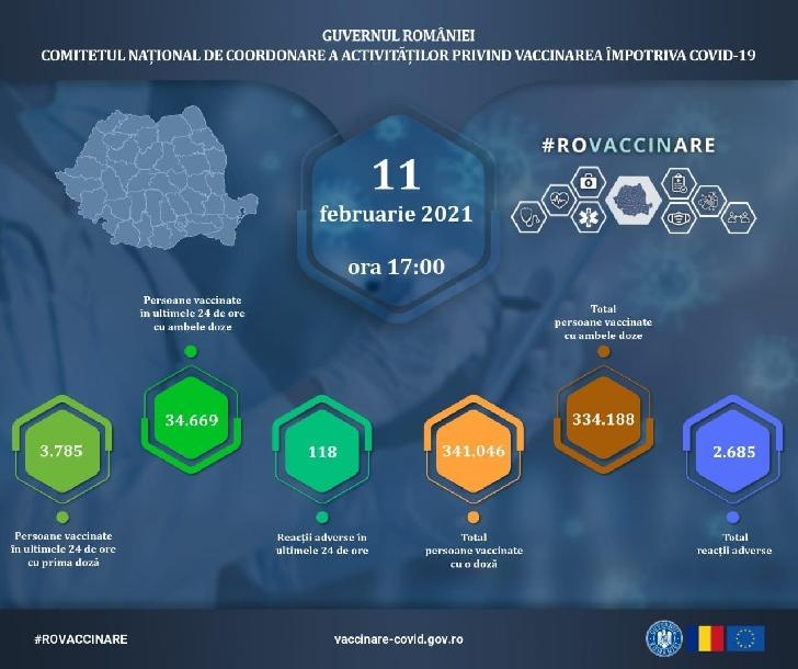 Evidenţa persoanelor vaccinate împotriva COVID 19 la data de 11 februarie 2021