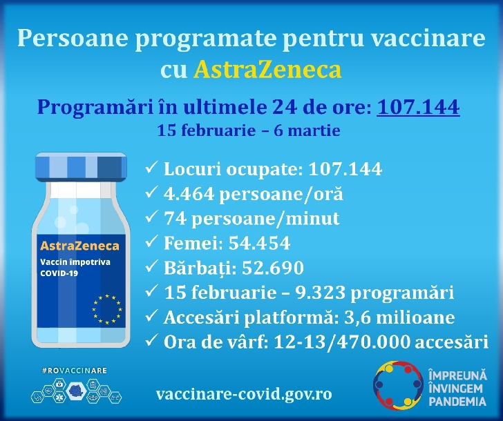 Peste 100.000 de persoane, programate pentru vaccinarea cu serul AstraZeneca, în 24 de ore