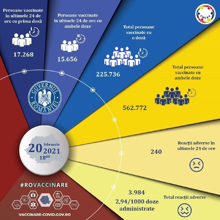 Evidenţa persoanelor vaccinate împotriva COVID-19 la data de 20 februarie 2021