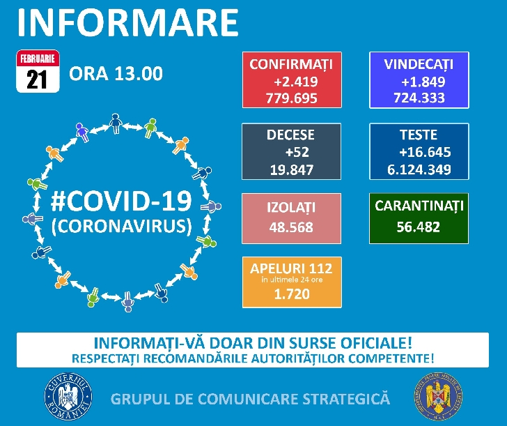 Grupul de Comunicare Strategica.BULETIN DE PRESĂ.21 februarie 2021, ora 13.00