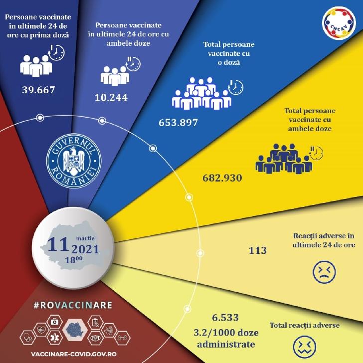 GRUPUL DE COMUNICARE STRATEGICA .COVID -19.Situatia cazurilor si a vaccinarii la nivel national.11 martie 2021