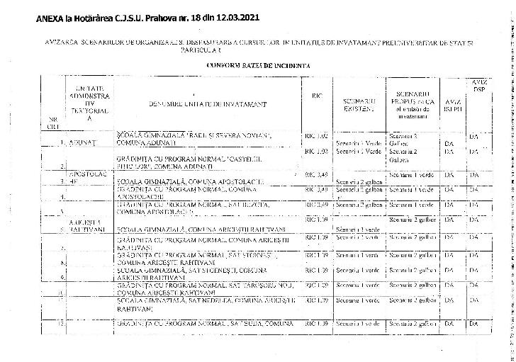Măsurile adoptate de C.J.S.U. Prahova în şedinţa din data de 12 martie 2021