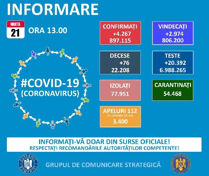 Grupul de Comunicare Strategica. Informaţii privind situaţia Covid 19 ( Sars Cov 2 ) la data de  21 martie 2021, ora 13.00