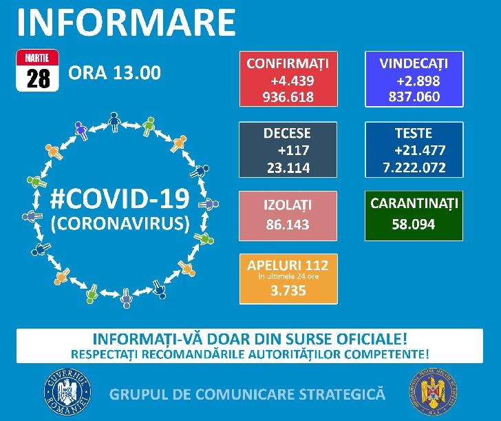 Grupul de Comunicare Strategică.BULETIN DE PRESĂ   28 martie 2021, ora 13.00