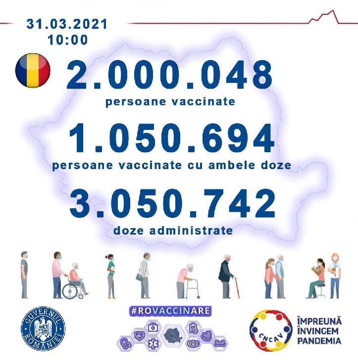 Cele patru vaccinuri împotriva COVID19 autorizate de Comisia Europeană.Peste 2.000.000 de persoane vaccinate în România