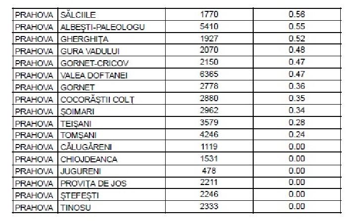 JUDETUL PRAHOVA.RATA INCIDENŢEI CUMULATIVE A COVID-19 PE LOCALITĂŢI (UAT) LA DATA DE  10 APRILIE 2021