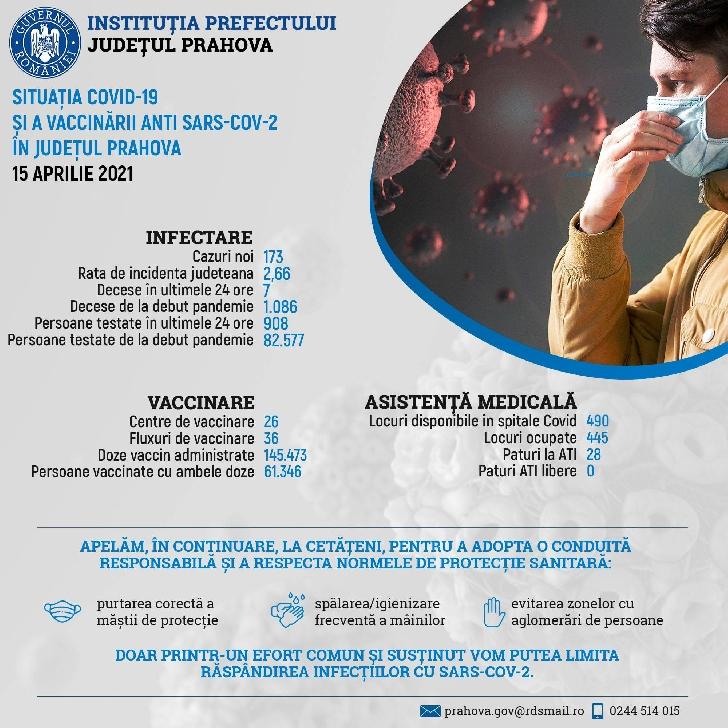 Situaţia COVID-19 şi a vaccinării anti SARS-CoV-2, în Prahova, 15 aprilie 2021