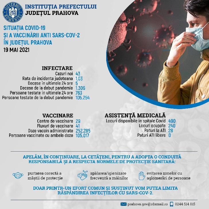Situaţia COVID-19 şi a vaccinării anti SARS-CoV-2, în Prahova, 19 mai 2021