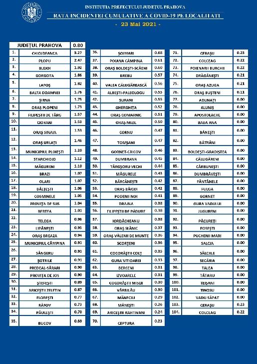 PRAHOVA.RATA INCIDENTEI CUMULATIVE A COVID-19 PE LOCALITATI (UAT) LA DATA DE 23.05.2021