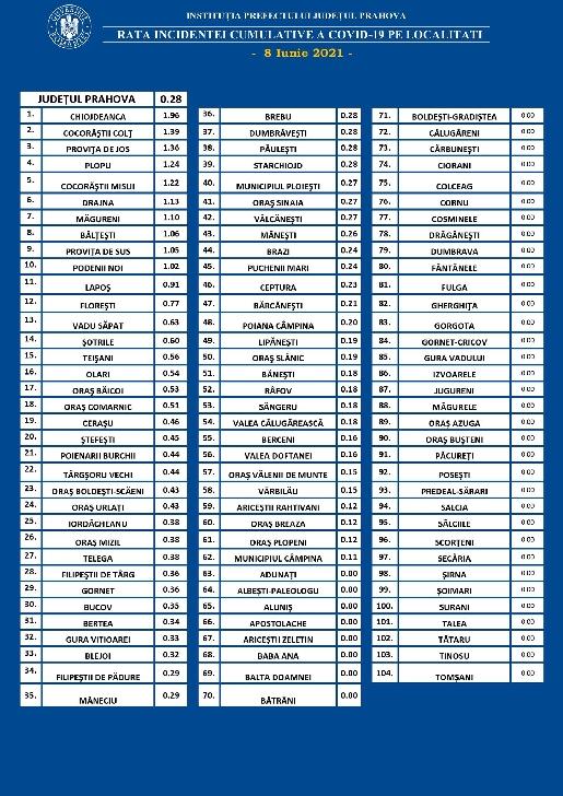 Comunicat Prefectura Prahova. RATA INCIDENTEI CUMULATIVE A COVID-19 PE LOCALITATI (UAT) LA DATA DE 08.06.2021