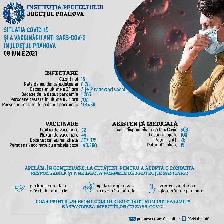 Informare de presă privind situaţia COVID-19 şi a vaccinării anti SARS-CoV-2, în Prahova, 8 iunie 2021