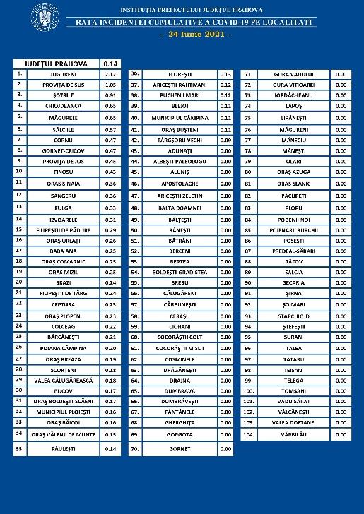 PRAHOVA.RATA INCIDENTEI CUMULATIVE A COVID-19 PE LOCALITATI (UAT) LA DATA DE 24.06.2021