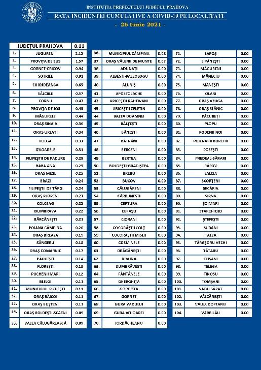 PRAHOVA.RATA INCIDENTEI CUMULATIVE A COVID-19 PE LOCALITATI (UAT) LA DATA DE 25.06.2021
