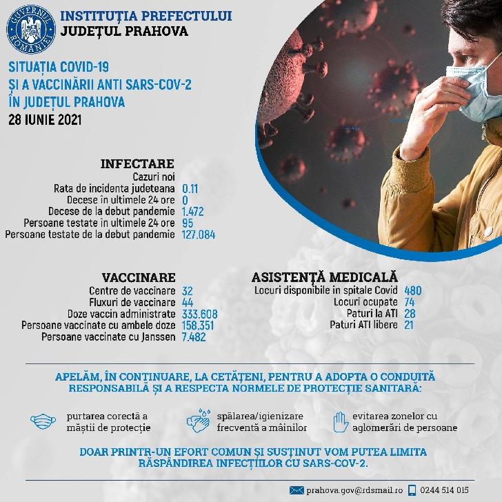 Informare de presă privind situaţia COVID-19 şi a vaccinării anti SARS-CoV-2, în Prahova, 28 iunie 2021