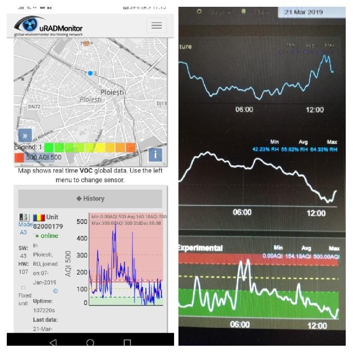 Asociaţia Mozaic Comunitar aduce în Ploieşti un nou senzor de măsurare a calităţii aerului, lărgind reţeaua uradmonitor.com.