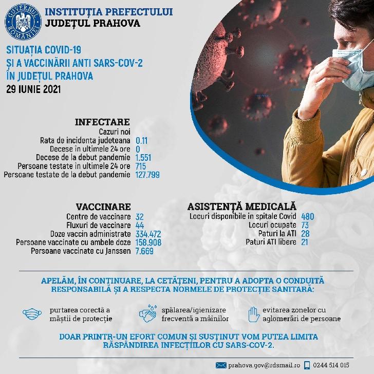 Informare de presă privind situaţia COVID-19 şi a vaccinării anti SARS-CoV-2, în Prahova, 29 iunie 2021