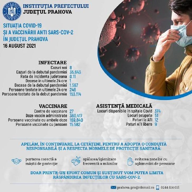 Situatia epidemiologică privind COVID-19  în judeţul Prahova.16 august 2021