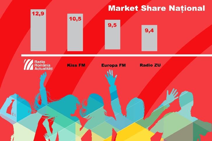 Radio România Actualităţi - cel mai ascultat radio la nivel naţional, urban, rural şi în Bucureşti