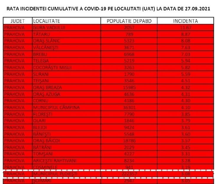 Ploieşti a intrat în scenariul roşu, cu o incidenţă a cazurilor de COVID-19 de 3,08 la mia de locuitori